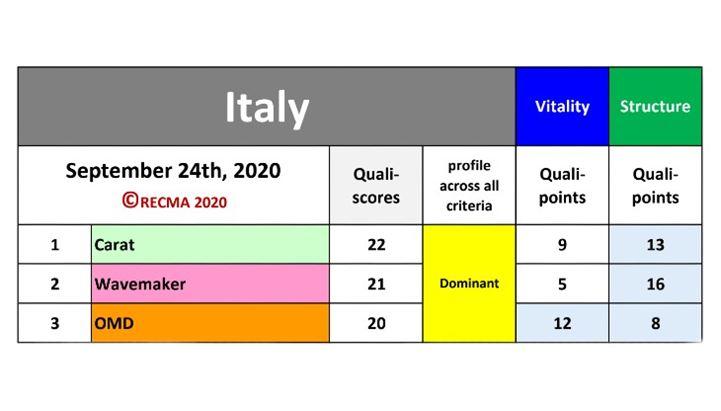 Recma Profile Classification: la top 3 in Italia