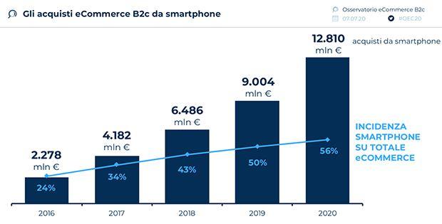 Acquisti-ecommerce-da-smartphone-incidenza-2020.jpg
