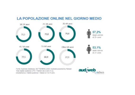 Audiweb-popolazione-settembre-1.jpg