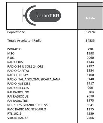 ascolti-radio.png