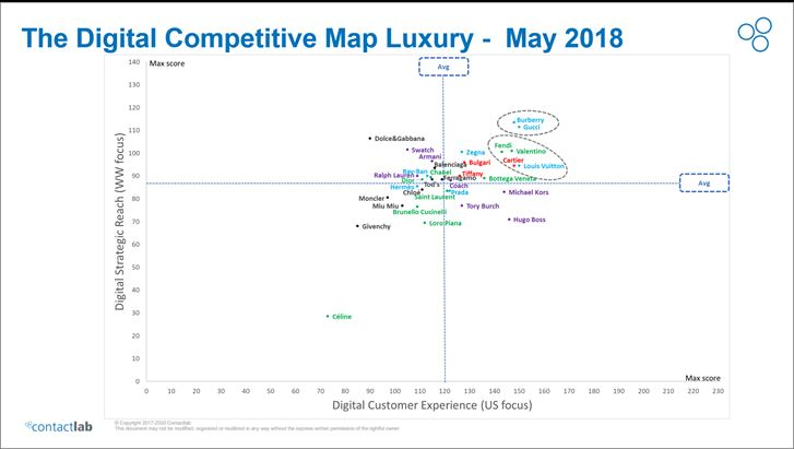 digital-competitive-map-luxury-contactlab.png