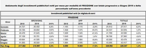 FCP-Assointernet-dati-giugno-fruizione.jpg