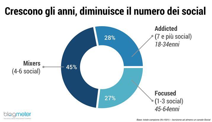 Italiani-e-Social-Media_Grafico-2.png