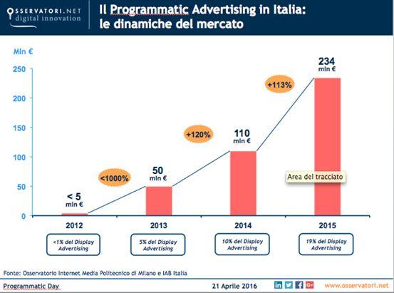 programmatic-trend.png