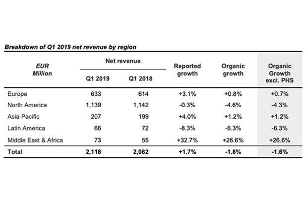 Publicis Groupe: sintesi dei risultati economici nel Q1