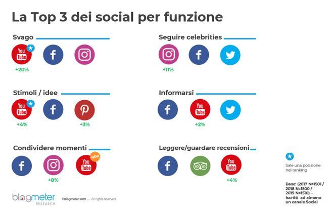 Top-3-social-per-funzione.png
