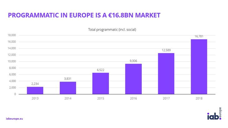 Il valore del programmatic in Europa negli anni