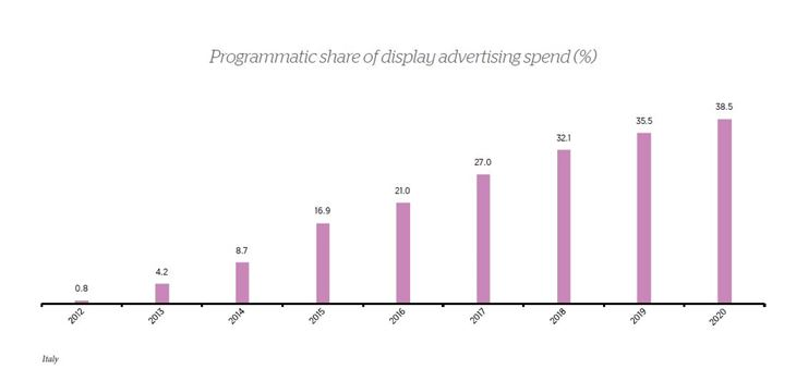 Italy_Programmatica-share-of-display-advertising-spend.jpg