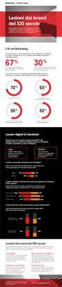 Lezione-dai-Brand-del-XXI-sec._Infografica.png