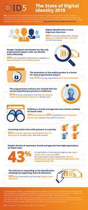 state-of-digital-identity-infographic.jpg