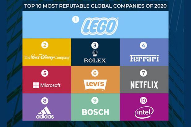 2020-Global-RepTrak-Top10-Reputation-Institute.jpg