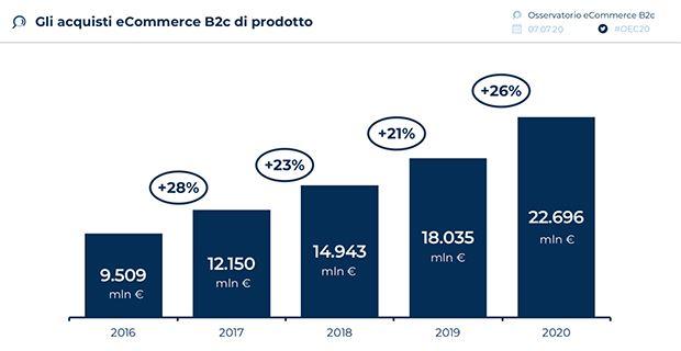 Acquisti-ecommerce-prodotti-2020.jpg