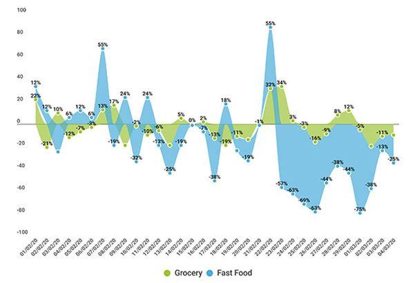 Variazione visite vs media inizio mese Grocery e Fast Food (periodo 1 feb - 4 mar)