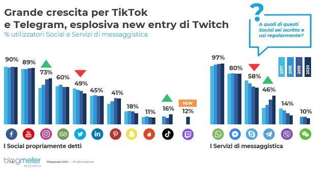 blogmeter-Italiani-Social-1.jpg
