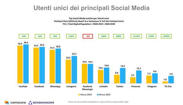 Comscore-Utenti-unici-social-marzo-2020.jpg
