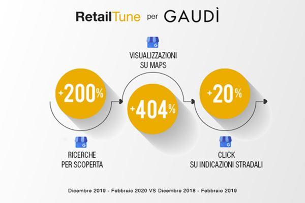 gaudi-GMB-RetailTune.jpg