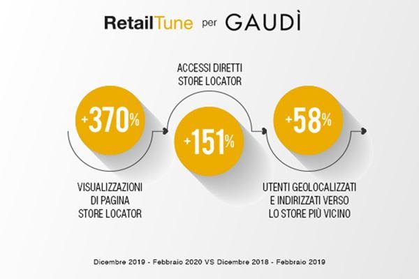 gaudi-STORE_LOCATOR-Retailtune.jpg