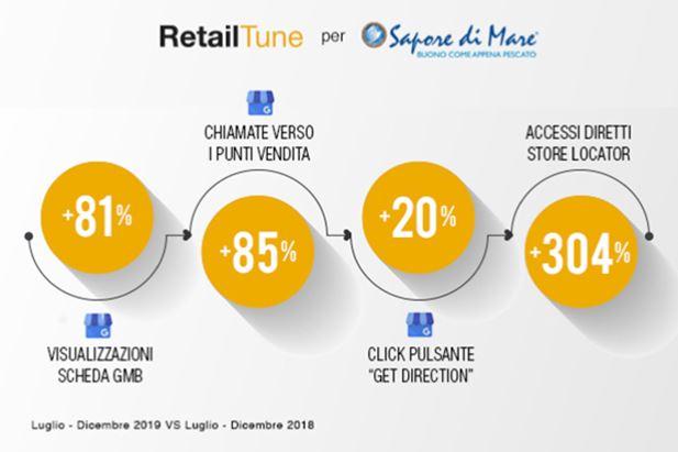 Infografica-Sapore-di-Mare-RetailTune.jpg