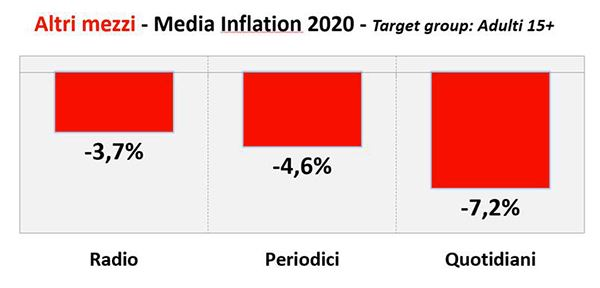 UNA-Media-Inflation2020-Altri-mezzi.jpg