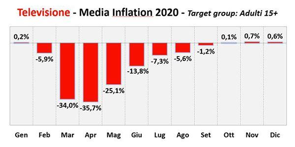 UNA-Media-Inflation2020-Tv.jpg