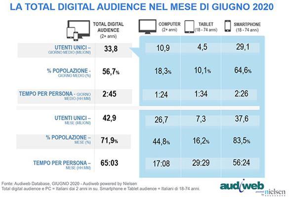 Total-Digital-Audience-Giugno2020-Audiweb.jpg