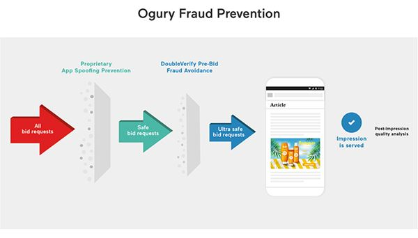 Ogury-Fraud-prevention-03.jpg