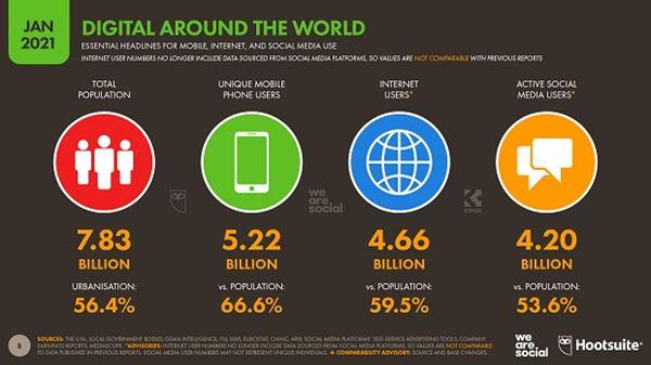 01-Digital-2021-Global-01.jpg