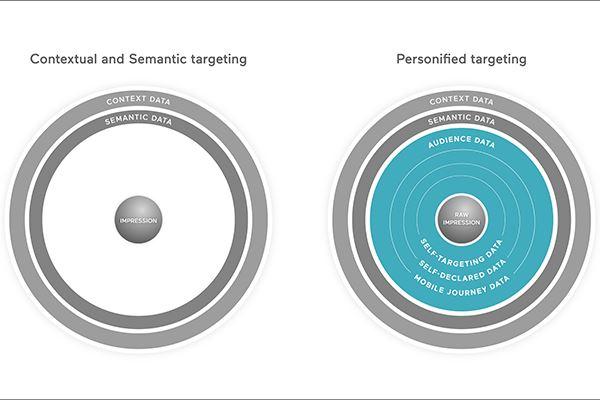Ogury-Personified-Targeting-ok.jpg