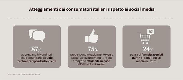 Social-Network-UPS-Smart-E-commerce-Report-2021.jpg