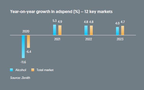 crescita media degli investimenti per anno